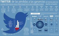 Twitter: de las pérdidas a las ganancias