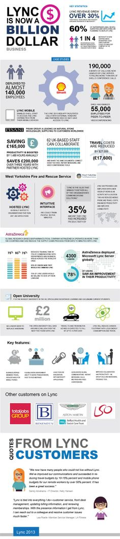 #Microsoft #Lync - The Billion Dollar Business #Infographic