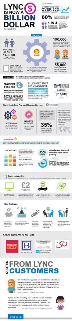 #Microsoft #Lync - The Billion Dollar Business #Infographic