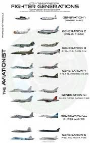"""vbeserk: """"Fighter Generations """" Nah this has got it wrong… I mean a lot of people differentiate the generations differently but the Mig 35 is absoultely not standing above Rafale, Typhoon and Attack Helicopter, Military Helicopter, Military Jets, Military Aircraft, Airplane Fighter, Fighter Aircraft, Air Fighter, Fighter Jets, Rc Plane Plans"""
