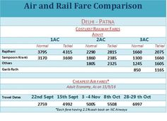 An air ticket can be sometimes be cheaper than a rail ticket ! The erstwhile gap…