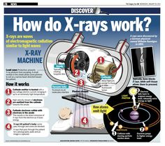 The magic in an x ray tube infographic.