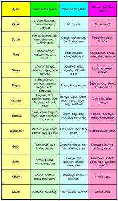 resimleri: hangi sebze hangi mevsimde yenir tablo pictures: which vegetables are eaten in which season table Nutrition And Dietetics, Herbalife, Organic Recipes, Baby Food Recipes, Helping People, Healthy Lifestyle, Remedies, Food And Drink, Health Fitness