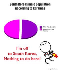 South Korean male population
