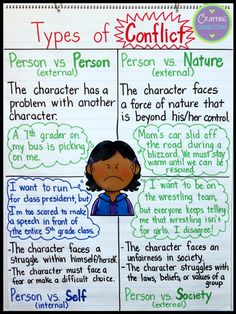 Types of Conflict Anchor Chart Plot Anchor Chart, Ela Anchor Charts, Reading Anchor Charts, Writing Lessons, Teaching Writing, Writing Skills, Teaching Ideas, Teaching Character, Teaching English