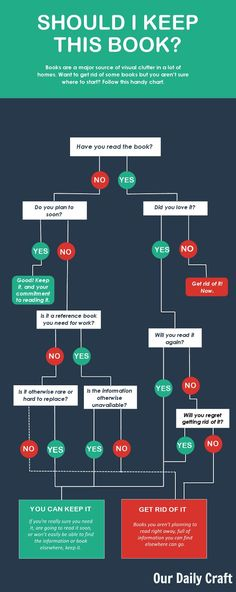 Need to purge books but you aren't sure where to start? Check out this handy flow chart with tips for how to get rid of books the smart way.