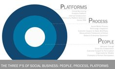 Three Ps of Social Business: People, Process, Platforms