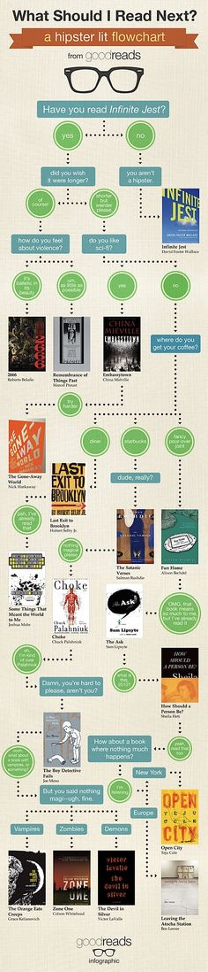 Hipster literature flow chart  LOL I am a partial hipster I guess because I only made it a hundred pages or so into Infinite Jest...