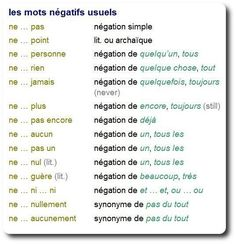 Negative expressions #frenchlanguagelearning