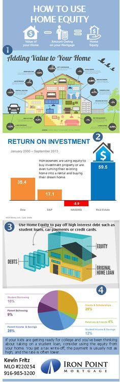 4 Recommendations on using the equity in your home.  Kevin Fritz, MLO #220254, Iron Point Mortgage