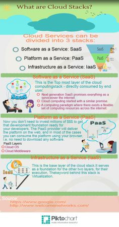 Cloud Services can be dived into 3 stacks: 1. Infrastructure as a Service: IaaS 2. Platform as a Service: PaaS 3. Software as a Service: SaaS Cloud Office, Platform As A Service, Accounting Firms, Cloud Computing, Infographic, Career, Software, Clouds, Business