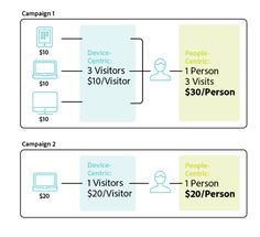 Top Four People-Based Marketing Use Cases