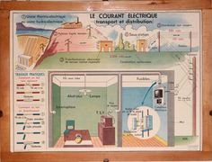 Vintage - Large stunning French School Poster - double-sided - 1950/1960 - The electric current - Central heating