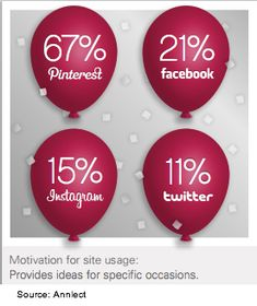How To Build Your Brand On Pinterest [Research]
