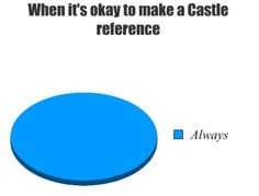 (tags: pie chart, Castle, reference, Always) I see what you did there...