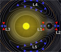 There are five other locations around a planet's orbit where the gravitational forces and the orbital motion of the spacecraft, Sun and planet interact to create a stable location from which to make observations. These points are known as Lagrangian or 'L' points, after the 18th century Italian astronomer and mathematician Joseph-Louis Lagrange (born Giuseppe Luigi Lagrancia). Learn More: http://www.esa.int/Our_Activities/Operations/What_are_Lagrange_points