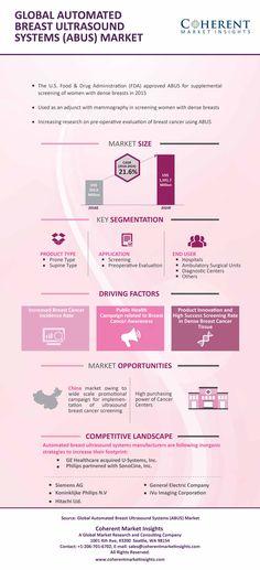 #ABUS #infographics #breastultrasound