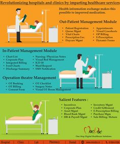 Hospital management system illustrated with entity relationship revolutionizing hospitals and clinics by imparting healthcare services health information exchange makes this possible to improved medication ccuart Images