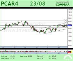 P.ACUCAR-CBD - PCAR4 - 23/08/2012 #PCAR4 #analises #bovespa