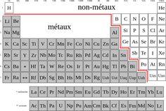 Tableau periodique metaux et non metaux - Métal — Wikipédia