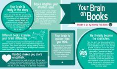 [Infografik] Die Wirkung des Bücherlesens auf das Gehirn | Bibliothekarisch.de