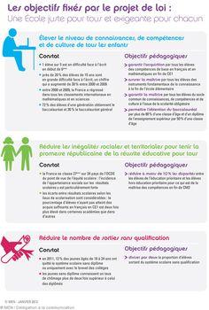 [Refondons l'École] Les objectifs fixés par le projet de loi : une École juste pour tous et exigeante pour chacun. Découvrez le projet de loi pour la refondation de l'École. Toute l'info sur www.education.gouv.fr/projet-loi-refondation