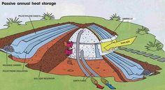 Earth Sheltered Homes: How to Build an Affordable Underground Home