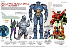 Who is the greatest giant robot? an infographic about the size of giant robots that surround the fiction