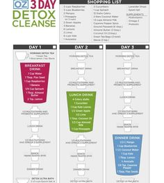 Dr oz 3 day detox cleanse to reset your body. All natural with fruits and vegetables!  http://itssunshinebaby.wordpress.com/2013/03/25/starting-my-health-journey-with-the-dr-oz-3-day-detox-cleanse/