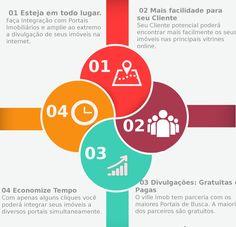 Integração Portais Imobiliários: Amplie a Visibilidade de seus Imóveis http://www.villeimobiliarias.com.br/integracao-portais-imobiliarios/