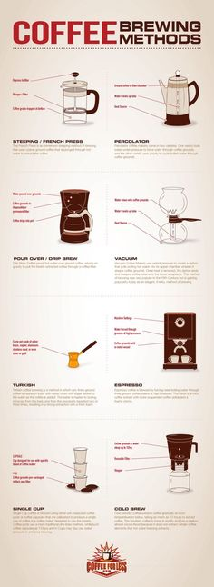 Coffee Brewing Methods and Equipment