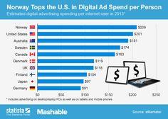 Os 10 países que mais investem em publicidade digital.
