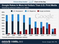CHART OF THE DAY: Google Is Bigger Than The U.S. Print Ad Business    Read more: http://www.businessinsider.com/chart-of-the-day-google-ad-revenue-2012-11#ixzz2C3AdhpQO