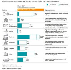McKinsey estimates the potential economic impact of IoT in 2025 incl. consumer surplus