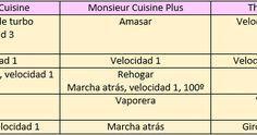 Tabla de equivalencias Mosieur Cuisine, Monsieur Cuisine Plus y Thermomix       Tabla comparativa de especificaciones técnicas