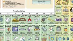 Html5 periodical table tabla peridica de los elementos html5 urtaz Gallery