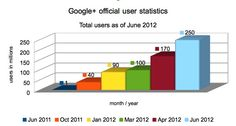 Google+ now has 250 million total users as of june 2012 according to official statistics!