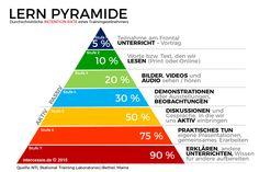 Digitales Lernverhalten: 7 Fakten die Personaler wissen müssen | Die Lernpyramide nach NTL by @_intercessio #HR