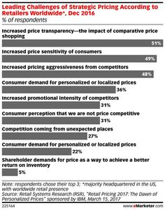 Retailers Change Pricing Models to Avoid Race to the Bottom | eMarketer Retail