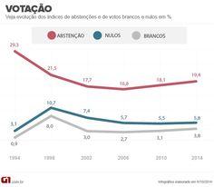 Nível de abstenção nas eleições é o mais alto desde 1998 http://glo.bo/1nXDnM2