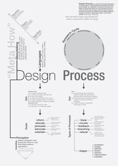 infographic : The Design Process - . - Business infographic : The Design Process – -Business infographic : The Design Process - . - Business infographic : The Design Process – - Game Design, Graphisches Design, Graphic Design Tips, Graphic Design Inspiration, Layout Design, Design Concepts, Blog Design, Fashion Inspiration, Web Layout