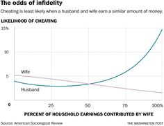The fascinating connection between how much married people make and how likely they are to cheat - The Washington Post