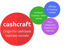 Cashcraft - Cashback website script  provide 3 major unbelievable features to their customers.   1. Cashback , coupons and deals listing  2. Affiliate tracking module  3. Price comparison extension and features.  Cashcraft provide amazing cashback script php to earn more money in online industry.