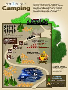 Michigan Camping Infographic by Pure Michigan, via Flickr