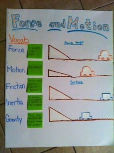 The Science Penguin: Force and Motion Anchor Chart