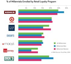 If you participate in a retail loyalty program, recent studies show you're certainly not alone. #retail #shopping #marketing