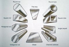The gallery for --> Chemical Properties Of Metals Steel Properties, Chemical Property, Metalworking, Engineer, Welding, Metals, Tech, Iron, Science