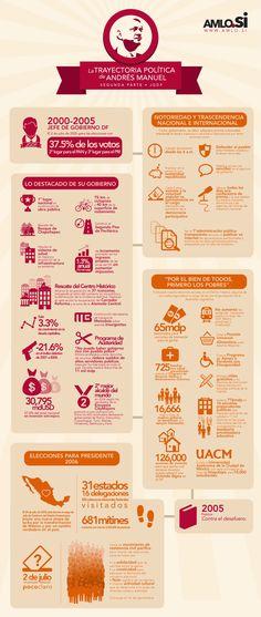 Apuntes de Periodismo Digital: López Obrador, candidato a presidente de México, muestra sus propuestas con infografías