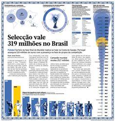 World Cup Teams Value, Infographic by Mário Malhão | Diário Económico