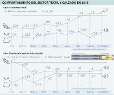 Comportamiento del Sector Textil y Calzado en 2013 #Textiles